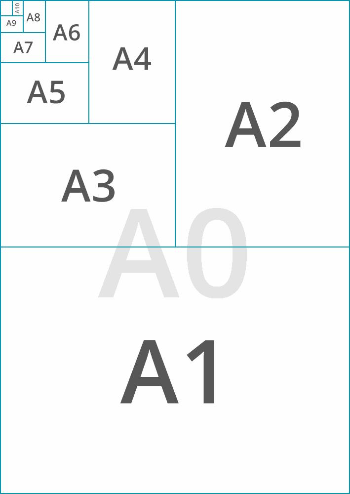 DIN Formate